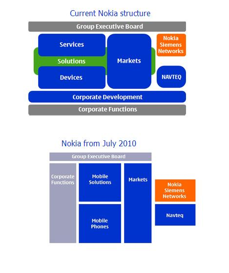 nokia organization change Nokia encourage new strategy to change the global market they also emphasise on constant attention to the objectives continuous learning means nokia always encourage improving the perfections.